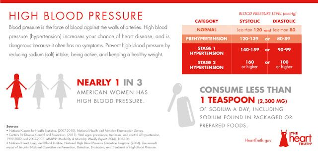 High Blood Pressure, NHLBI