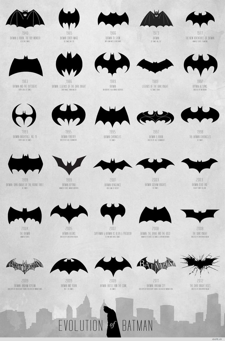 The evolution of Batman Logo from 1940 to today