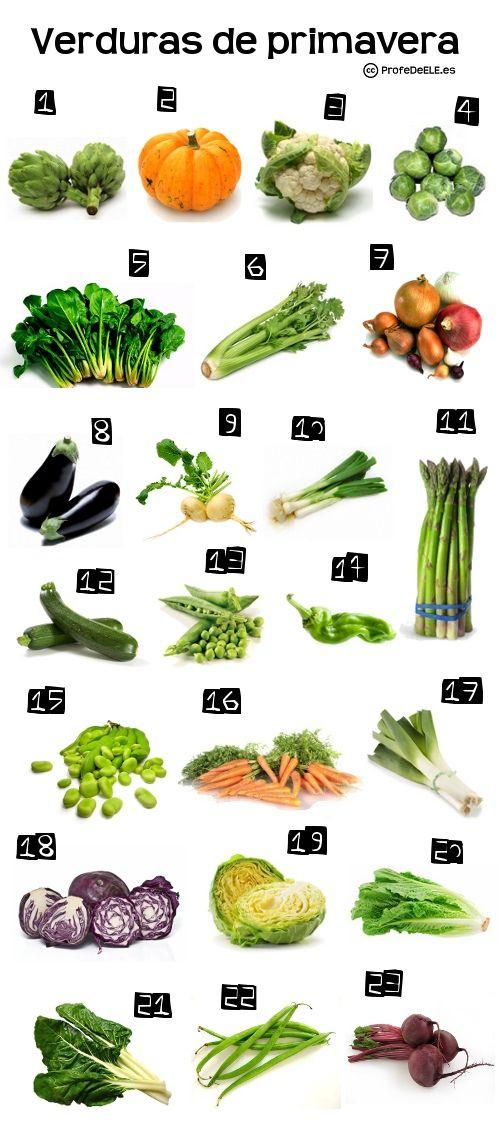 Vocabulario de las verduras de primavera ~ ProfeDeELE.es