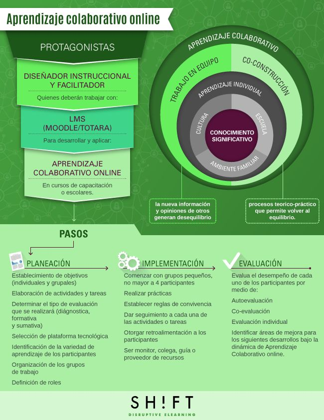 Aprendizaje colaborativo online #infografia