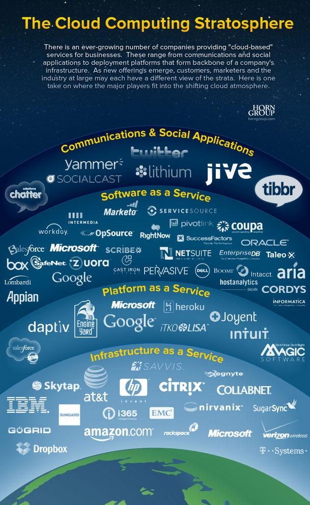 The cloud computing stratosphere - SaaS, PaaS, IaaS