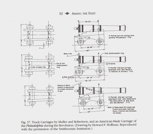 Naval gun carriage plans for Carriage plans