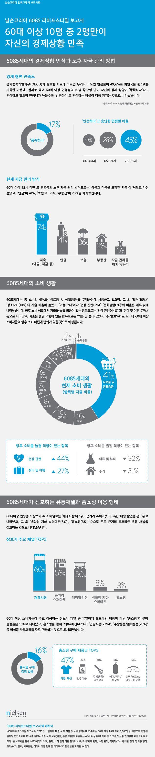 [Nielsen Korea Infographic] 닐슨코리아, 6085 라이프스타일 보고서 발간  #infographic #lifestyle #닐슨코리아 #인포그래픽 #라이프스타일 #실버세대 #시니어소비자