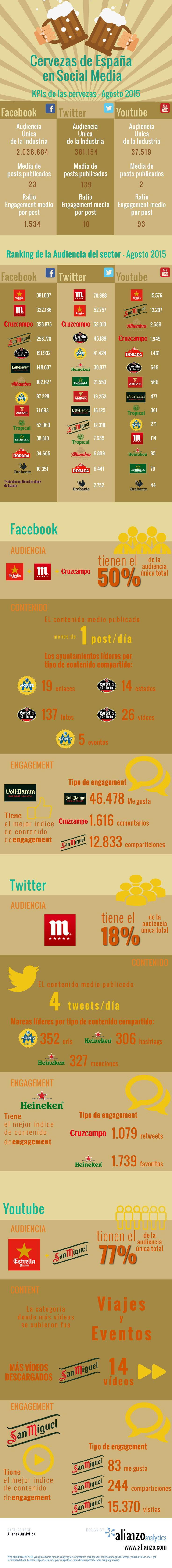 Informe cervezas españolas en social media.