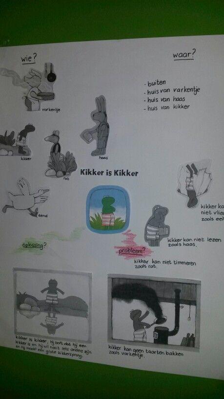 Mindmap met kleuters:  kikker is kikker