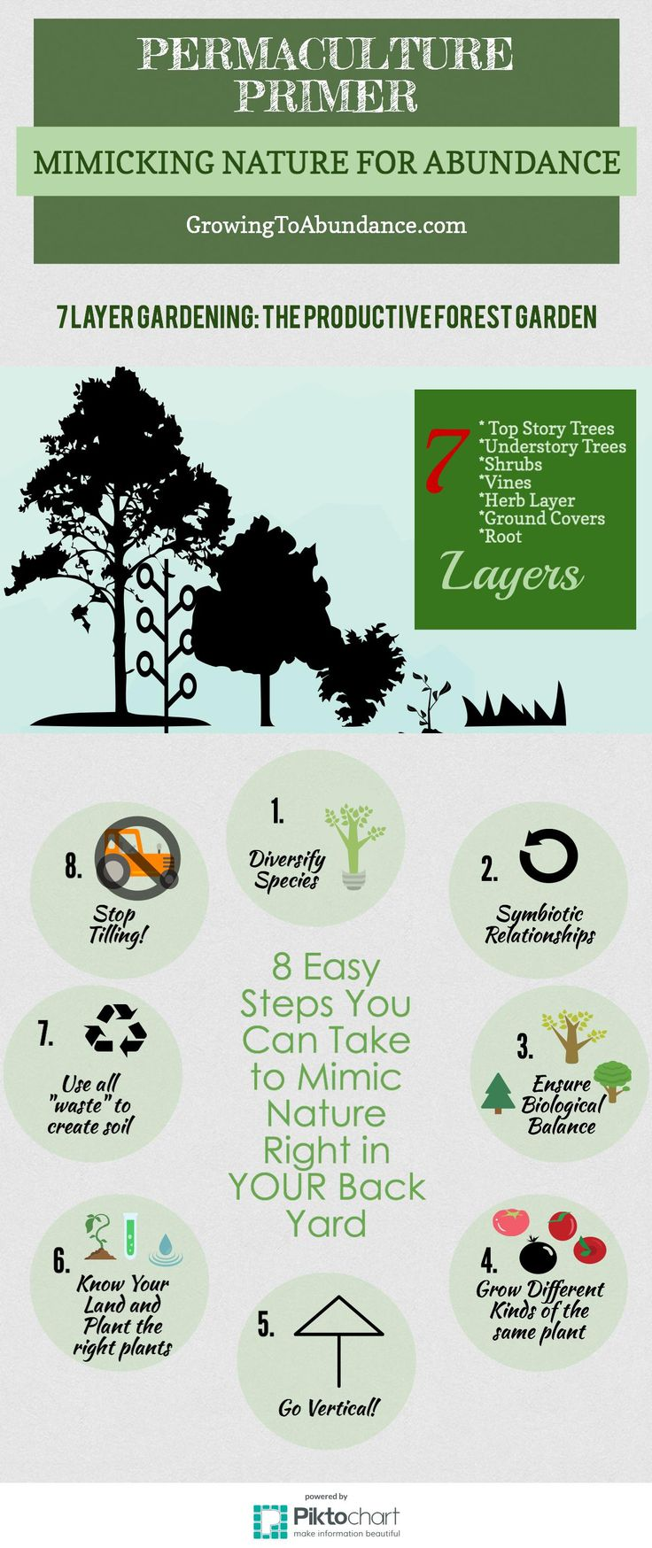 Permaculture Design Examples Google Search: 1000+ Images About Permaculture And Hugelkultur On