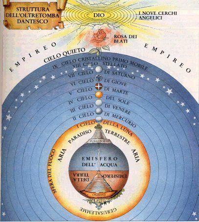 Dante's cosmology, mid 13th century