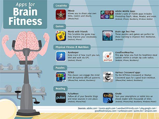 50 Apps For Brain Fitness