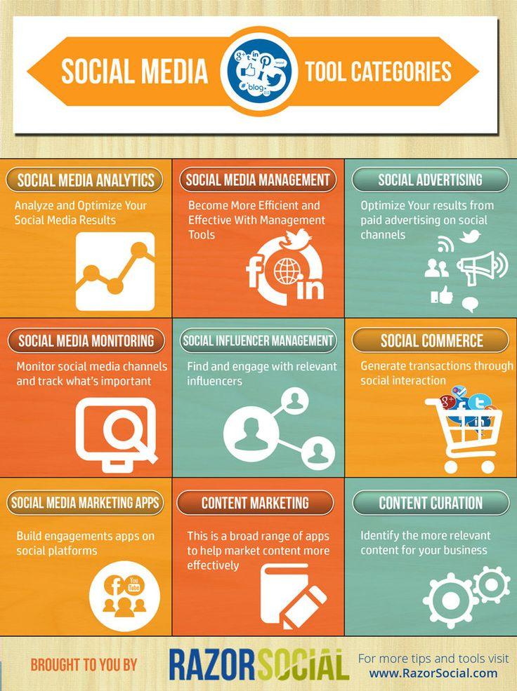 Best Social Media Marketing Images On   Social Media