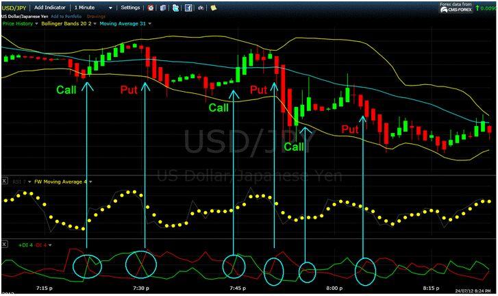 Strategy trading binary option 1 & 5 minutes