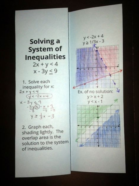 Foldable for solving systems of inequalities