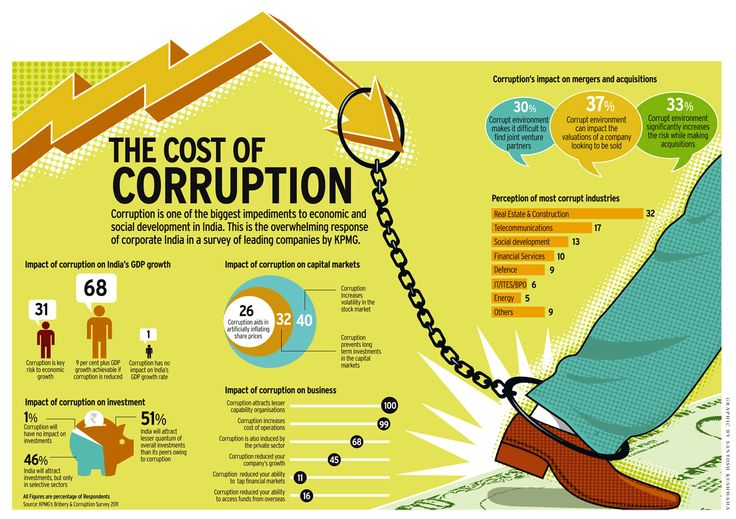 The effect corruption has on an economy (India in this case).