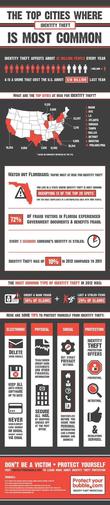 #Infographic: Where Are You Most at Risk for Identity Theft? (in the USA) #TheFraudTube