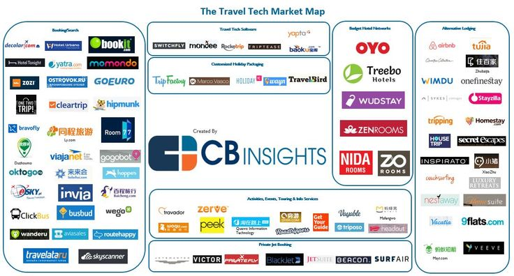 From On-Demand Private Jets To Budget Hotel Networks: 90 Startups Changing How We Travel I CBinsights