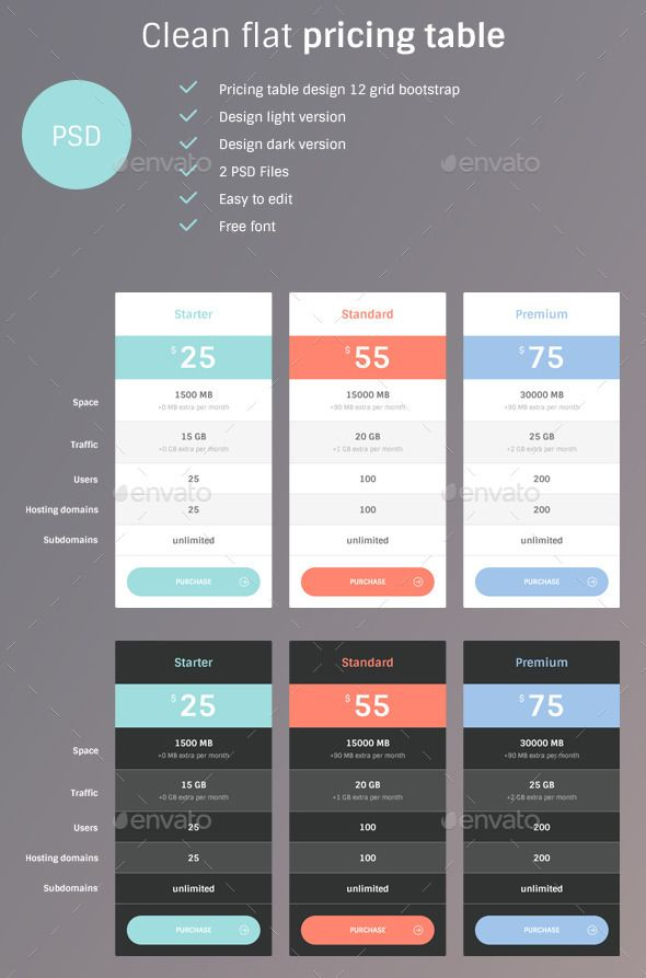 Professional and clean Web Pricing Tables. Fully layered and very easy to customize.  Pricing table design 12 grid bootstrap Desig
