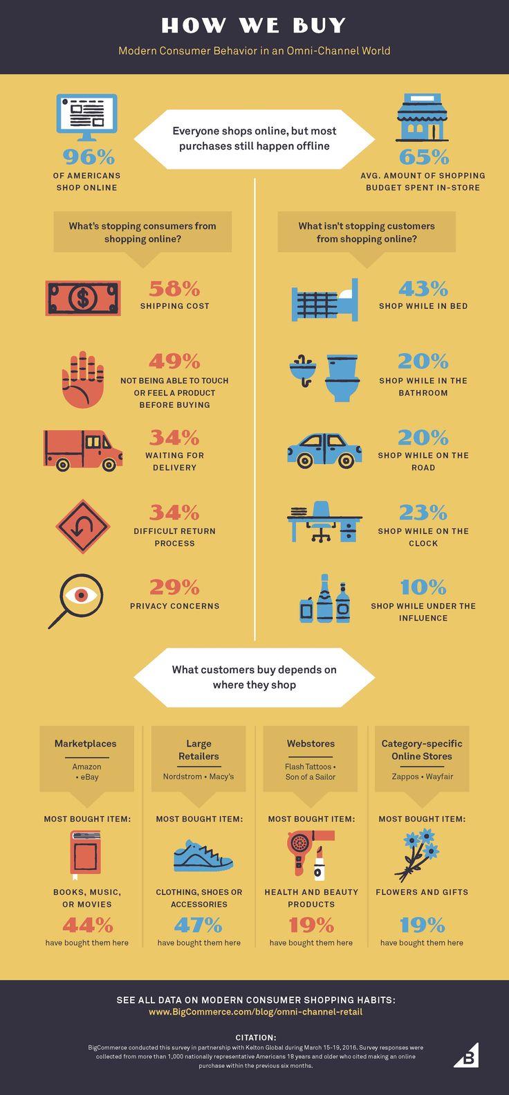 Consumer-Behavior-Infographic