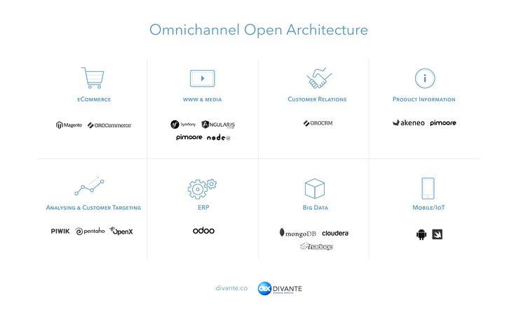 Omnichannel Open Architecture