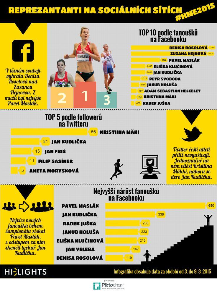 Přehled, jak si vedli čeští atleti na sociálních sítích při halovém evropském šampionátu v Praze