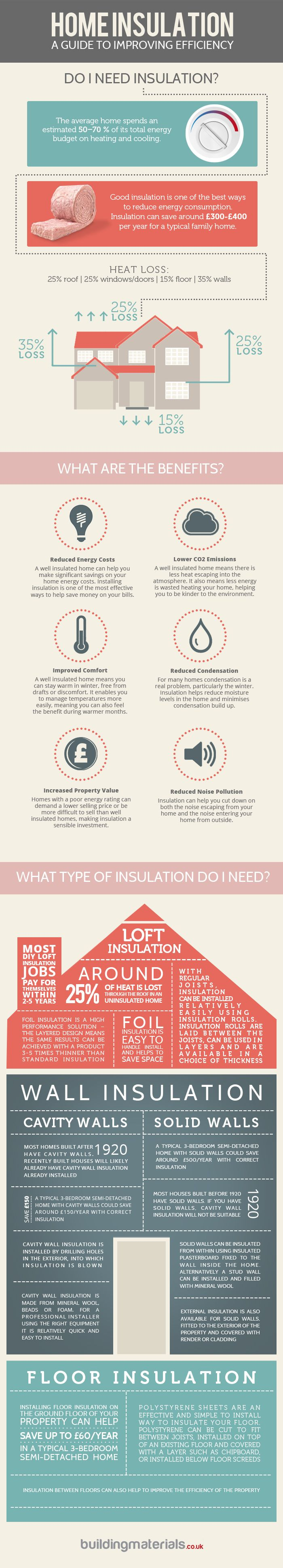Home Insulation 101 : A guide to insulating your home including the benefits provided by good insulation and information about the most suitable types of insulation for different areas of your property.  > http://infographicsmania.com/home-insulation-101/?utm_source=Pinterest&utm_medium=ZAKKAS&utm_campaign=SNAP
