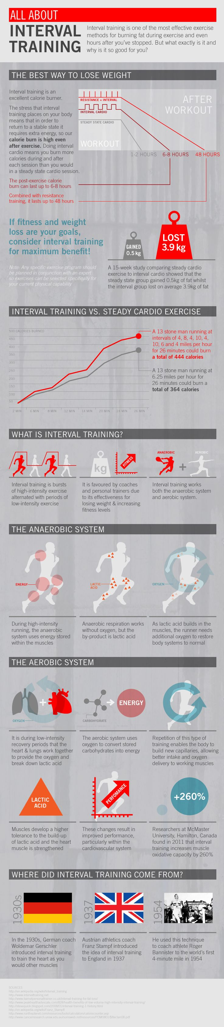 All about interval training! An efficient way to burn calories and lose weight. #Cardio #HIIT #FItFluential