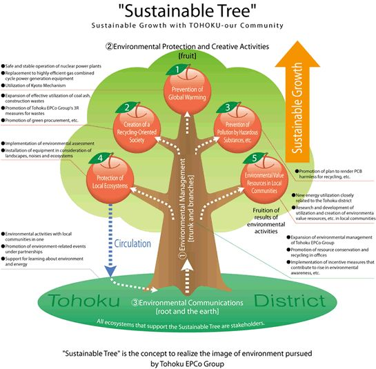 """sustainability for business growth Business sustainability requires firms to adhere to the principles of sustainable development according to the world council for economic development (wced), sustainable development is development that """"meets the needs of the present without compromising the ability of future generations to meet their own needs""""."""