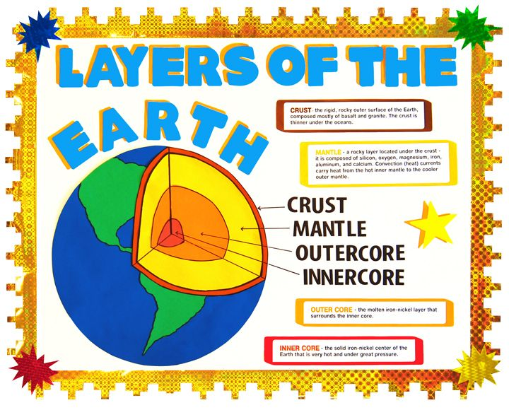Teacher poster to show layers of the earth!