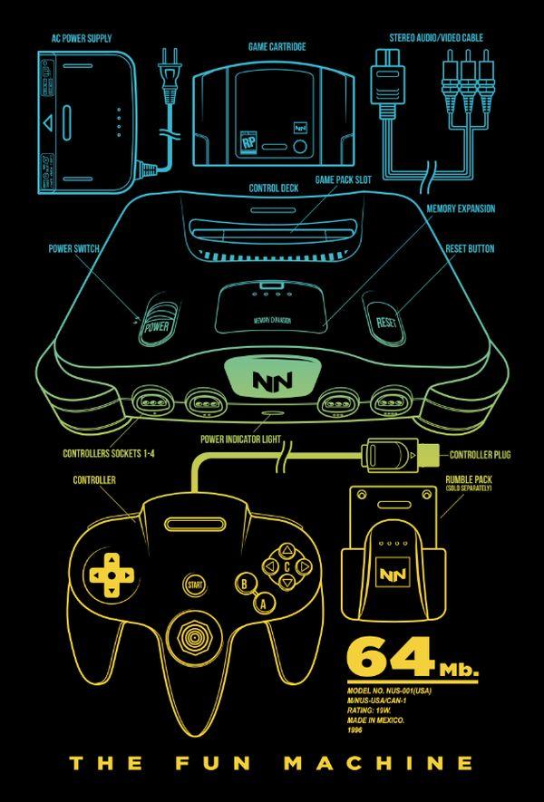 Classic-Console-Blueprints-Designs-by-Adam-Rufino-N64