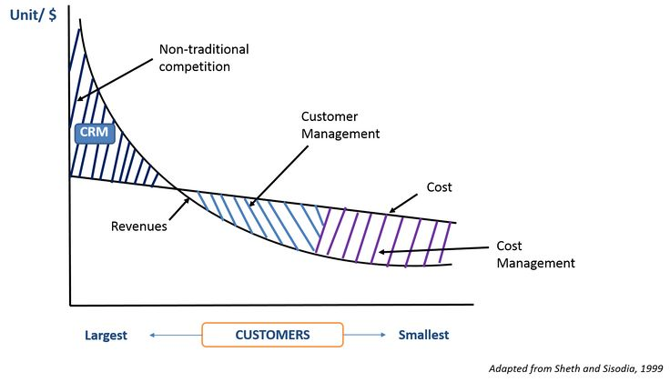 Misalignment Between Revenue and Profits | 1.2 Criticality of Customer Relationships | MK210x Courseware | edX