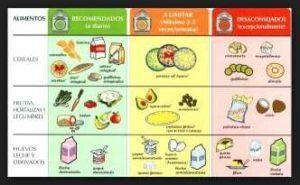 Una Buena Tabla De Alimentos Para Diabéticos Es Muy Importante Para Controlar Los Niveles De Azúcar En La Sangre Y Evi Nutrition Recipes Creative Food Diabetes