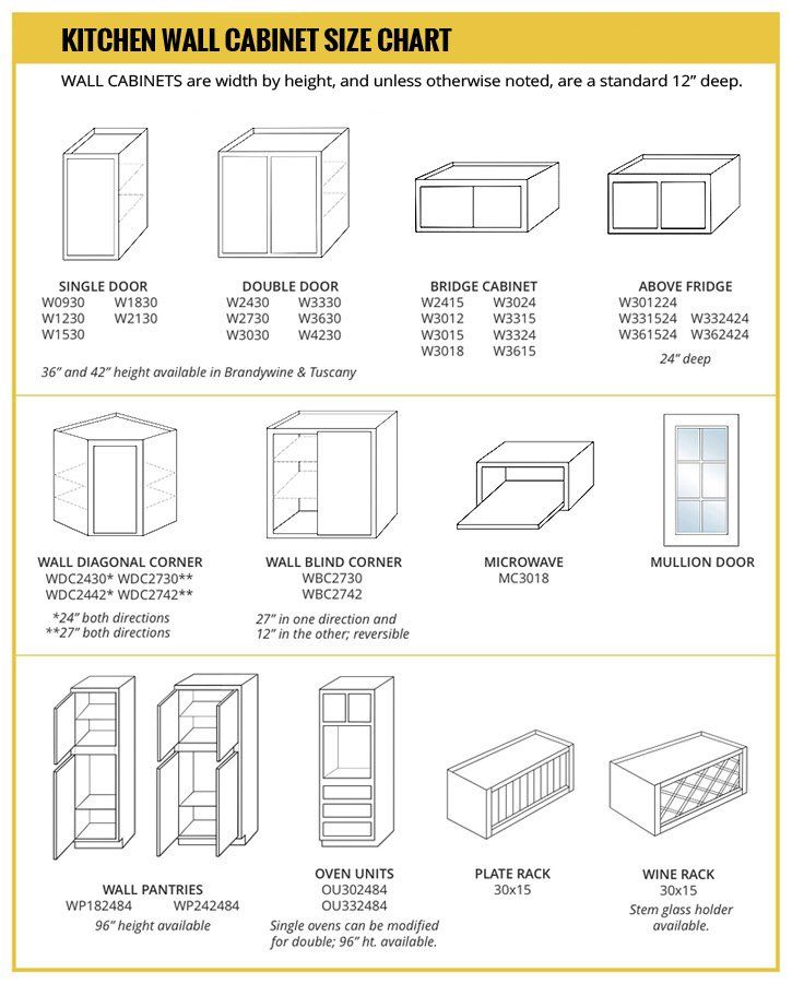 Wall Cabinet Size Chart in 2019 | Kitchen wall cabinets ...