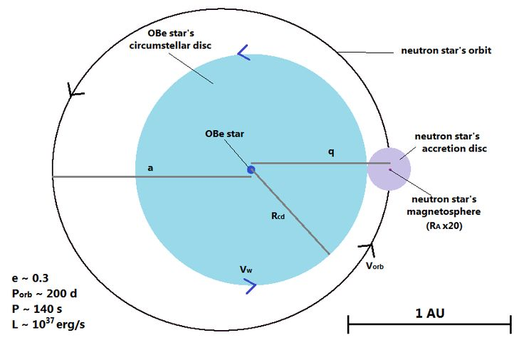 neutron diagram  17 best ideas about neutron star 2017 on pinterest | galaxies, universe and cosmos