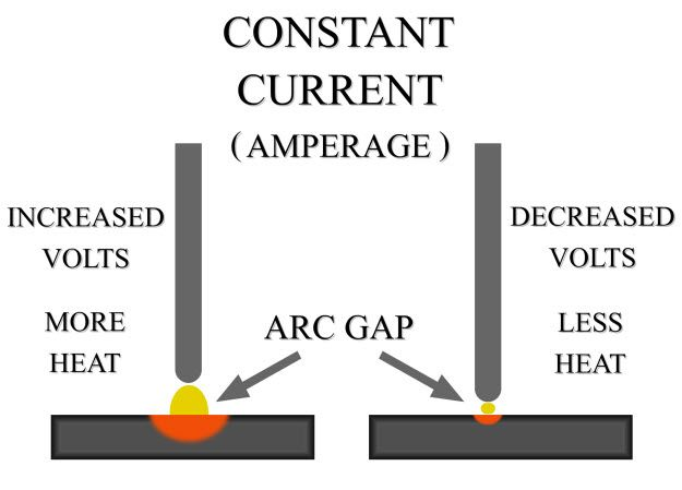 Stick welding arc gap diagram WELDING Pinterest Diagram and - orbital welder sample resume