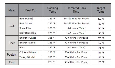 Electric Smoker Cooking Temperature and Timing Chart