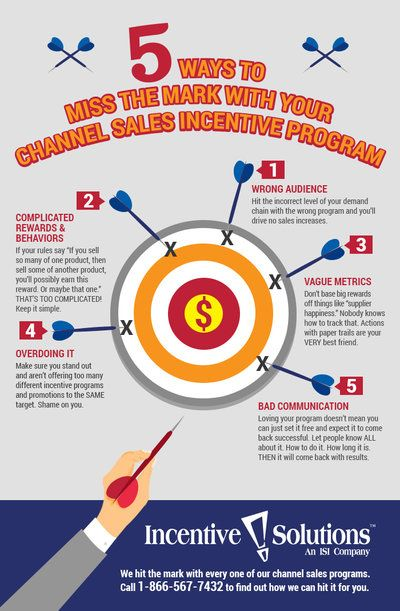 5 ways to miss the mark with your channel sales incentive program