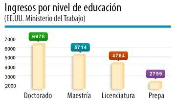 La grafica informa diferentes niveles de ingreso segun el nivel educativo o titulo universitario logrado.