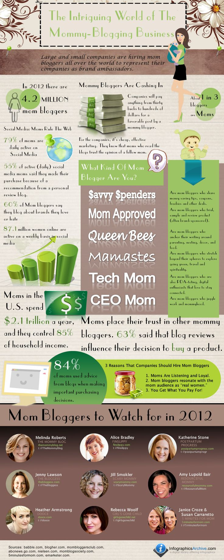 Large and small companies are hiring mom bloggers all over the world to represent their companies as brand ambassadors. Take a look at the infographic below to find out why your brand should hire Mom bloggers!    Why? You Might ask, the numbers speak for themselves.