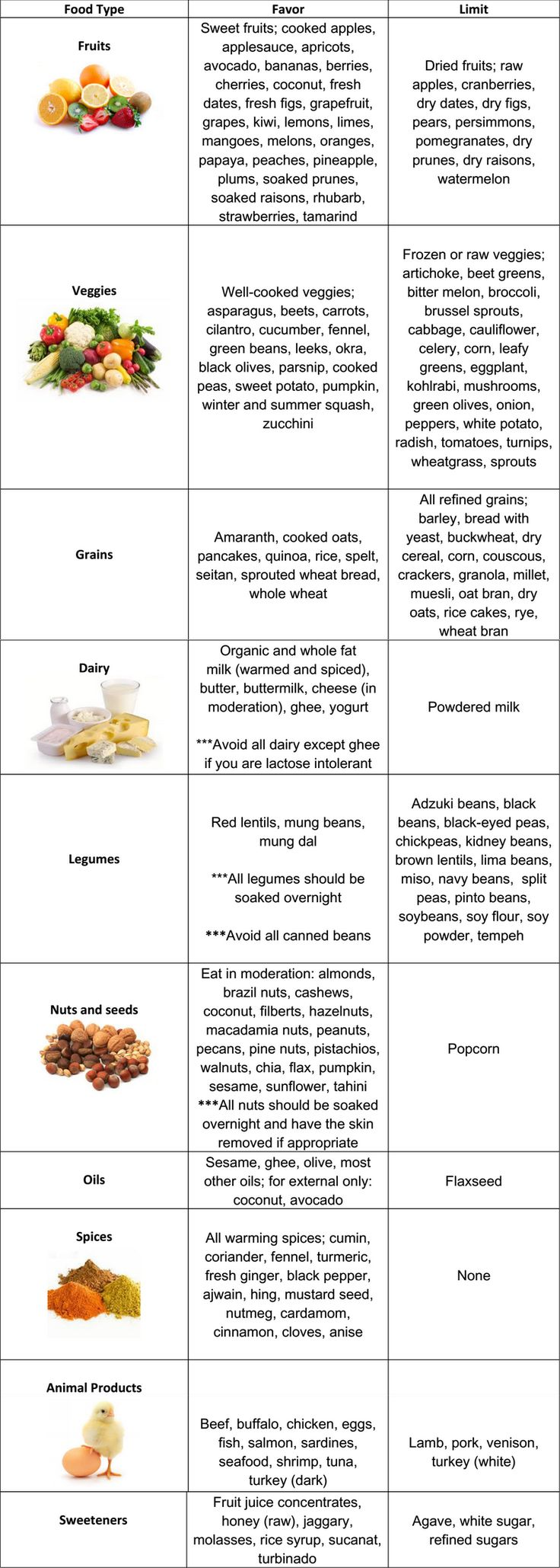 Vata Diet Chart: A simple and easy to use dietary chart for Vata types.