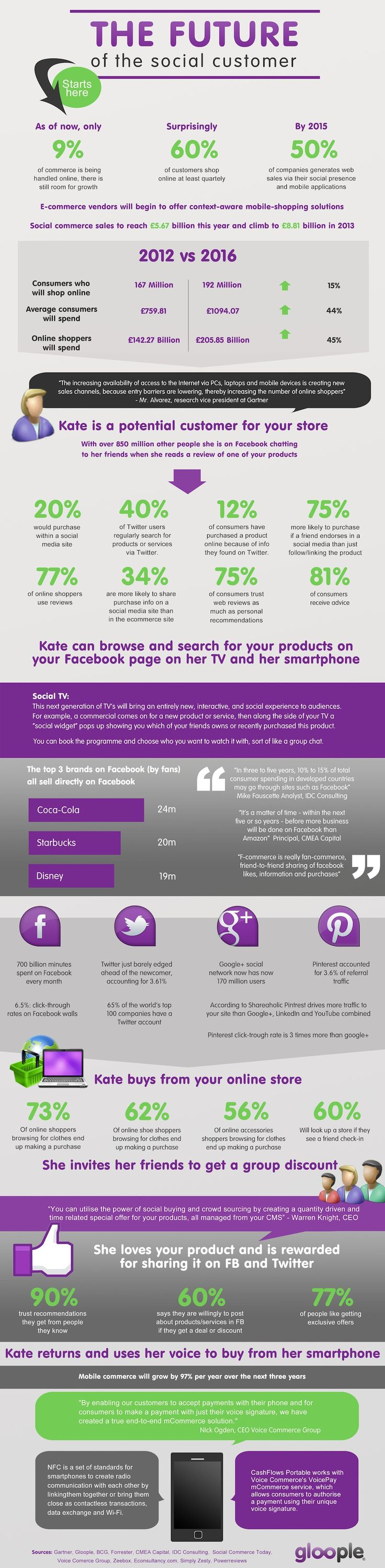 Twitter, Facebook, Pinterest And The Future Of The Social Customer #socialmedia #infographic