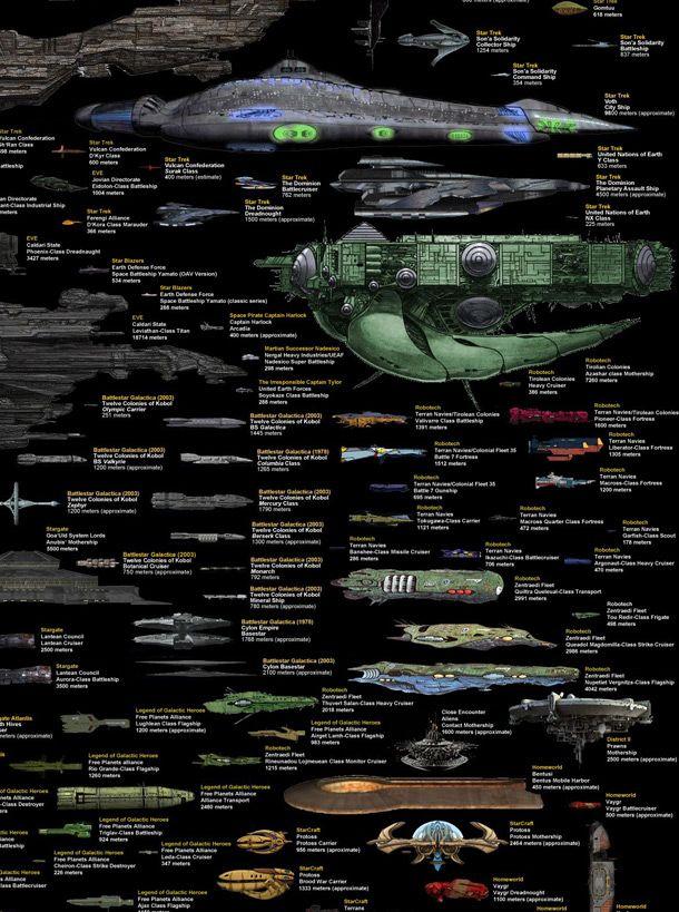 Les 25 meilleures id es de la cat gorie vaisseaux spatiaux for Interieur vaisseau star wars
