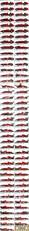 Formula One Grand Prix Ferrari 1950-2015