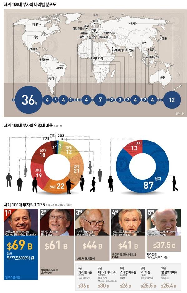 세계 100대 부자 중 36명이 미국인이군요. 중국과 일본은 각각 1명, 곧 우리나라 사람들도 이 안에 많이 들어갈 수 있겠죠? 대한민국 파이팅~!!