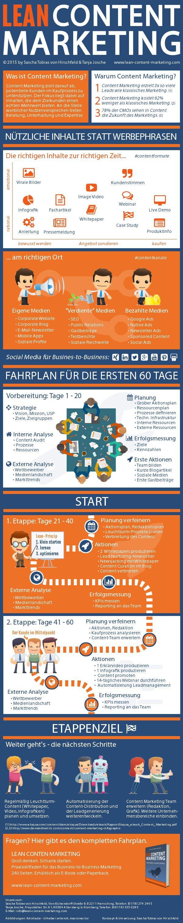 Lean Content Marketing Infografik
