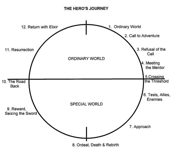hero's journey      The Hero's Journey is a pattern of narrative identified by the American scholar Joseph Campbell that appears in drama, storytelling, myth, religious ritual, and psychological development.  It describes the typical adventure of the archetype known as The Hero, the person who goes out and achieves great deeds on behalf of the group, tribe, or civilization.