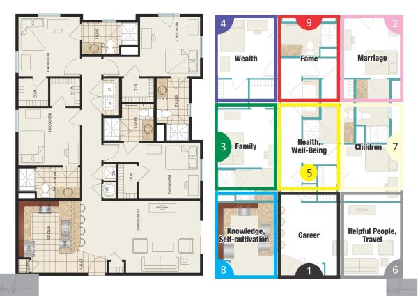 how to find the bagua of your home