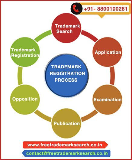 Everyone is being concerned about the business development and safety. Attempt trademark registration might be cost-effective and cherished for your business. Know here complete trademark registration process with expert guidance.
