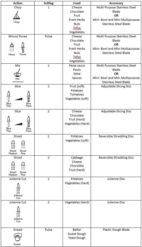 Kitchenaid food processor tips