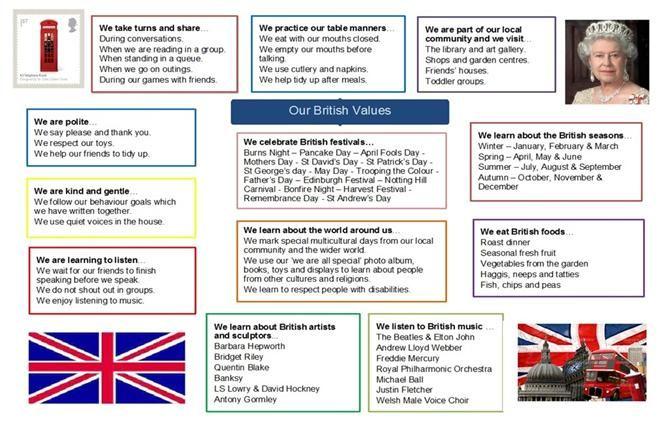 Teaching British Values - Childcare.co.uk