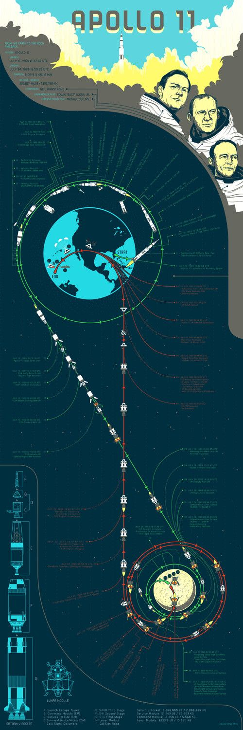Apollo 11 - Flight Dynamics Diagram. This is by far the most elegant #Infographic I've ever seen. #GeekingOut | Rocket Science