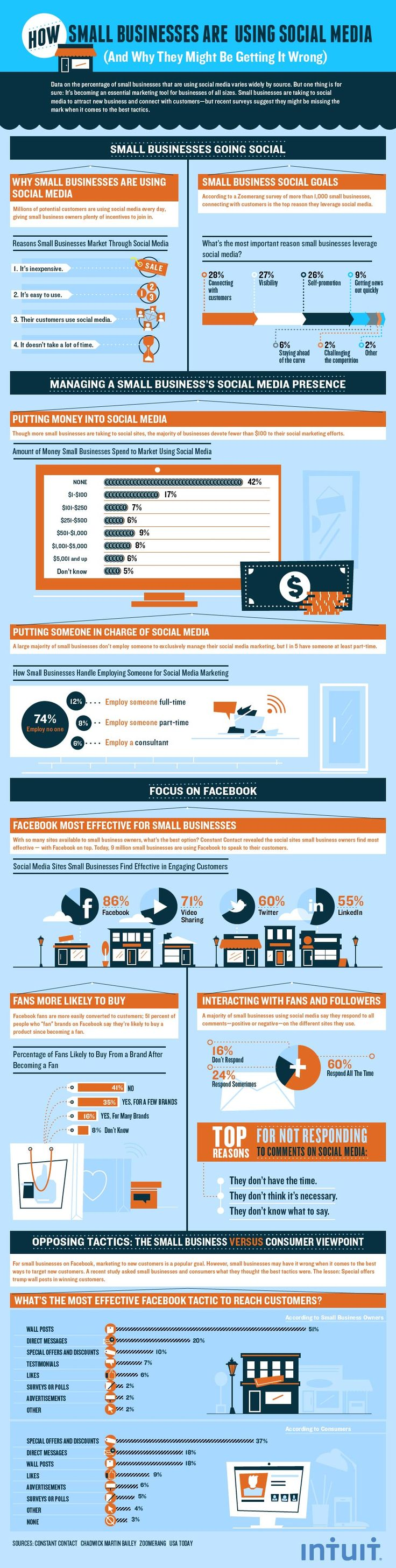 94 best Infographic images on Pinterest | Infographic, Infographics ...