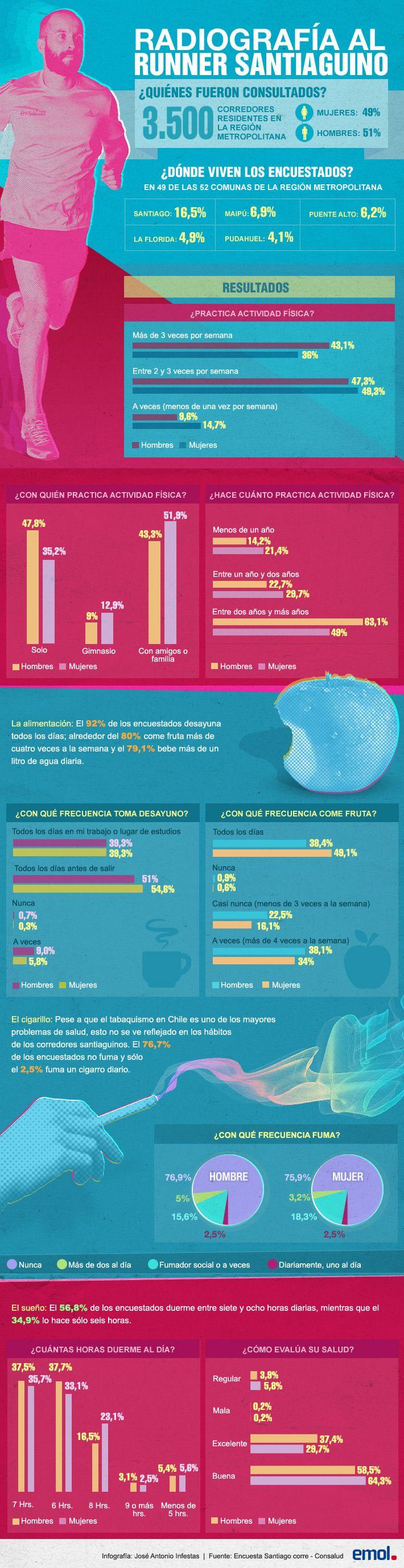 Infografía: Los números que describen el perfil del runner santiaguino